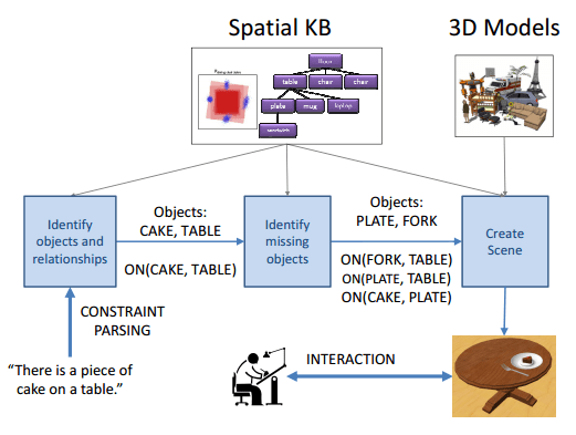 Interactive Learning of Spatial Knowledge for Text to 3D Scene Generation