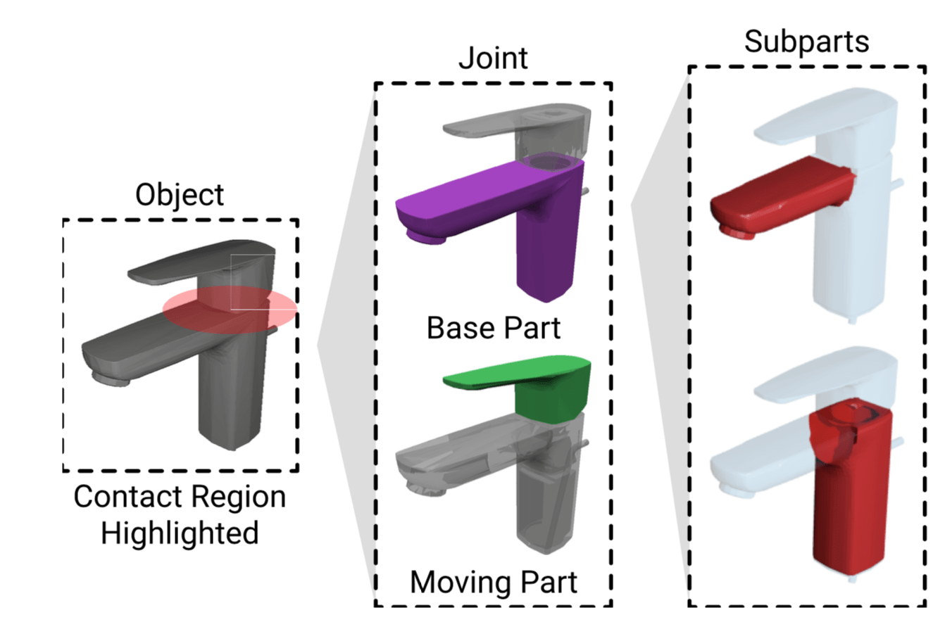 Motion Annotation Programs: A Scalable Approach to Annotating Kinematic. Articulations in Large 3D Shape Collections