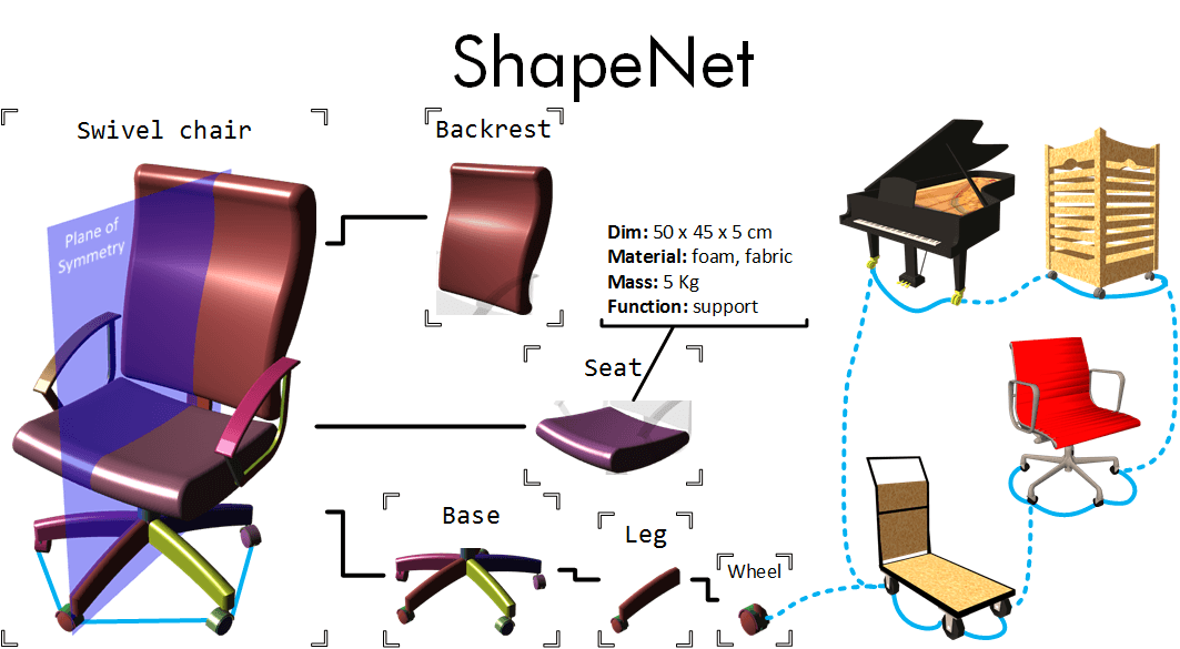 ShapeNet: An Information-Rich 3D Model Repository